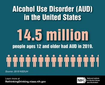 14.5 million americans over age 12 struggle with alcohol use disorder (alcoholism)