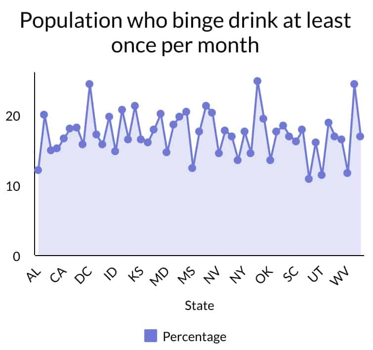 Statistics show that at least 10% of adults binge drink at least once per month. This indicates how common alcohol abuse has become.